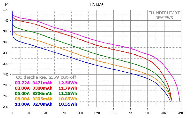 LG INR18650 M36T 3600mAh M36 capacity test
