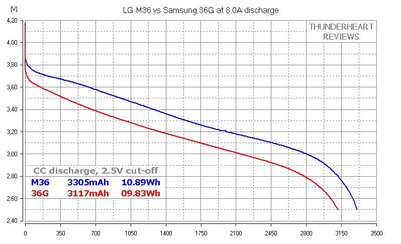 LG M36 vs Samsung 36G 3600mAh capacity test
