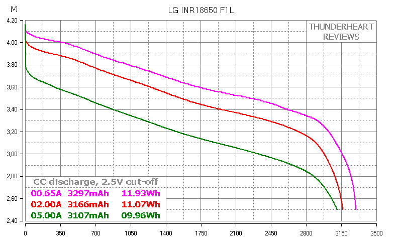 LG F1L capacity test