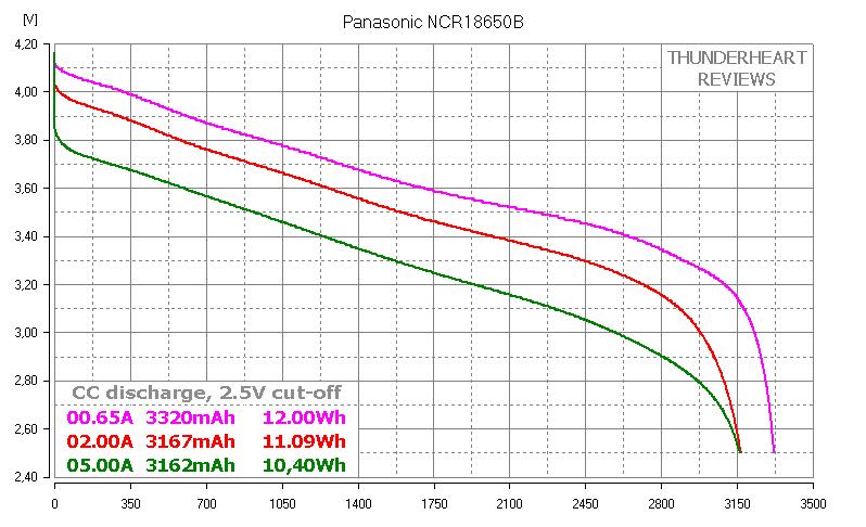 Panasonic NCR18650B capacity test