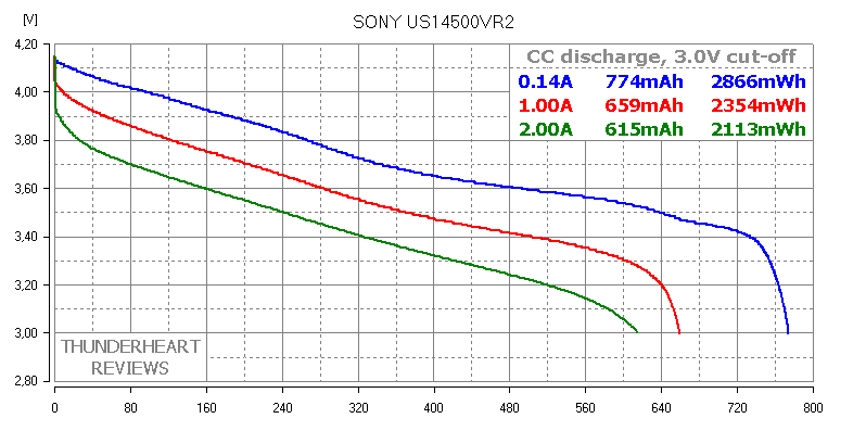 SONY US14500VR2 AA-size Li-ion battery's capacity test