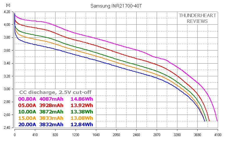 Samsung 40T INR21700-40T capacity test review