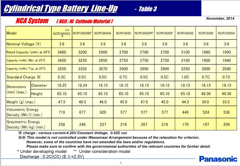 Panasonic NCR18650G 3600mAh battery cell capacity test datasheet pdf