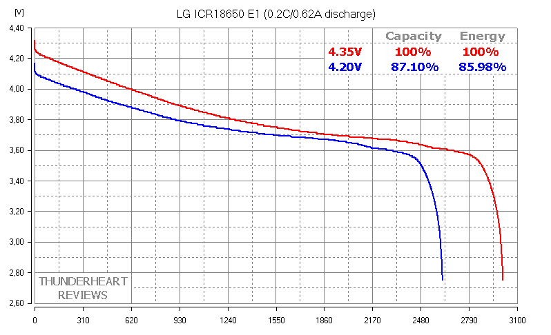 LG ICR18650 E1 4.35V Li-ion high voltage Li-HV 18650 battery cell capacity test