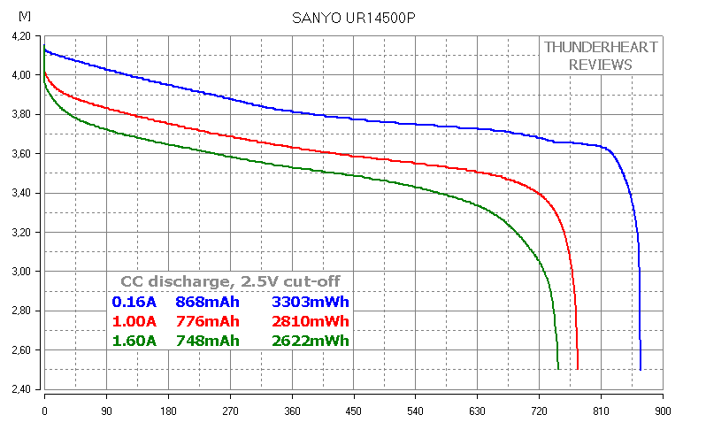 SANYO UR14500P 14500 AA-size Li-ion battery's capacity test