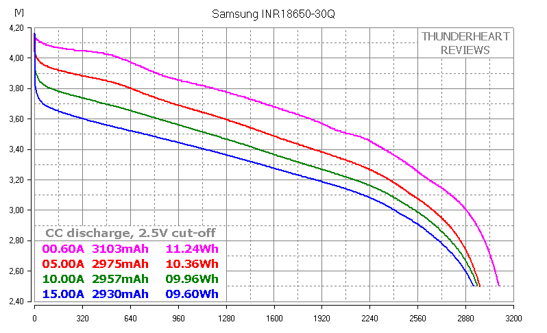 Samsung 30Q INR18650-30Q - high drain 18650 Li-ion cell battery capacity test