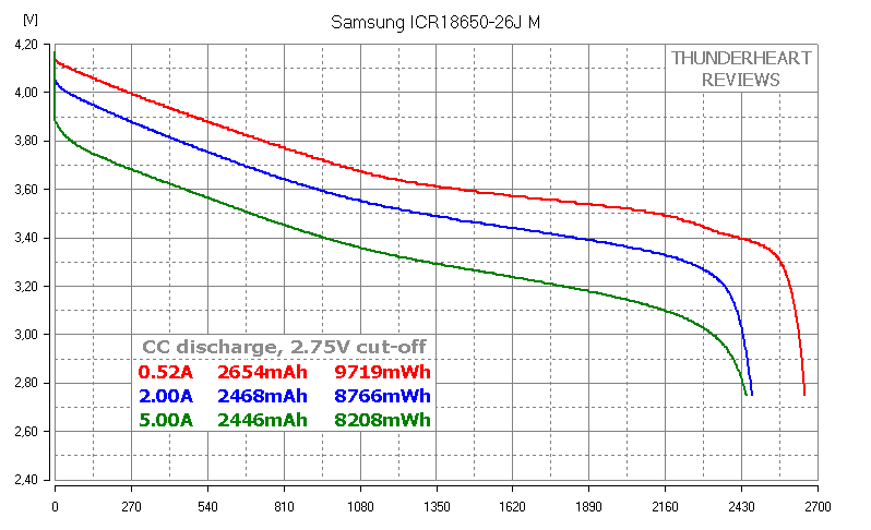 Samsung ICR18650-26J M 2600mAh Li-ion battery cell capacity test