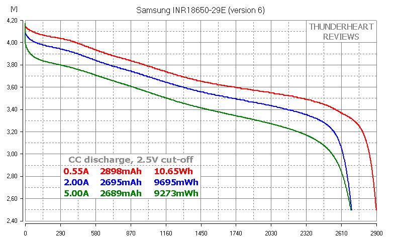 Samsung INR18650-29E v.6 29E6 2900mAh Li-ion cell's capacity test