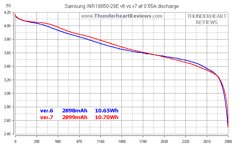 Samsung INR18650-29E v6 vs v.7 29E6 vs 29E7 comparison 2900mAh Li-ion cell's capacity test