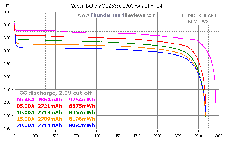Queen Battery QB26650-2300 LiFePO4 cell's test + comparison with A123 Systems ANR26650M1B | Thunderheart Reviews