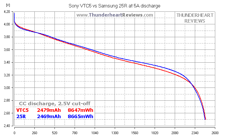 Sony VTC5 US18650VTC5 2600mAh 30A capacity test review Samsung 25R comparison | Thunderheart Reviews