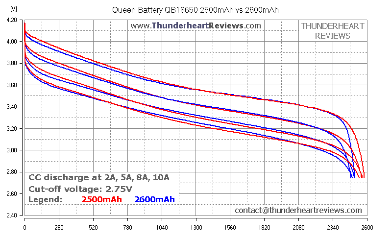 Queen Battery QB18650 2500mAh capacity test comparison with QB18650 2600mAh | Thunderheart Reviews | 18650 battery capacity test