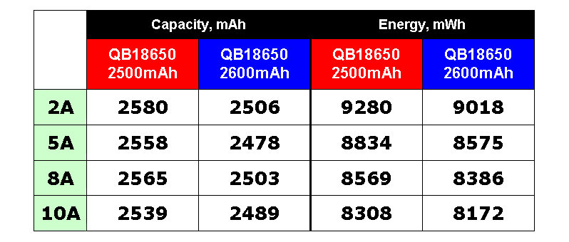 Queen Battery QB18650 2500mAh capacity test comparison with QB18650 2600mAh | Thunderheart Reviews | 18650 Li-ion battery capacity test