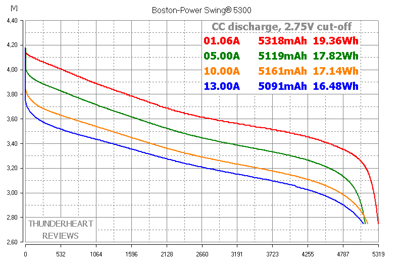 Boston-Power Swing 5300 Li-ion battery's discharge capacity test