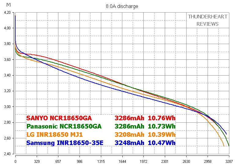 3500mAh 18650 Li-ion cells' discharge capacity test (Sanyo NCR18650GA vs Panasonic NCR18650GA vs LG MJ1 vs Samsung INR18650-35E)