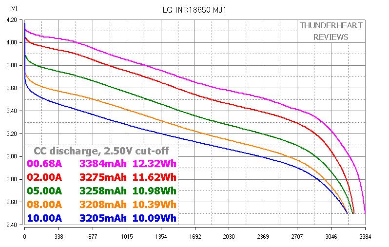 LG INR18650 MJ1 3500mAh capacity test