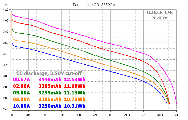 Panasonic NCR18650GA capacity test