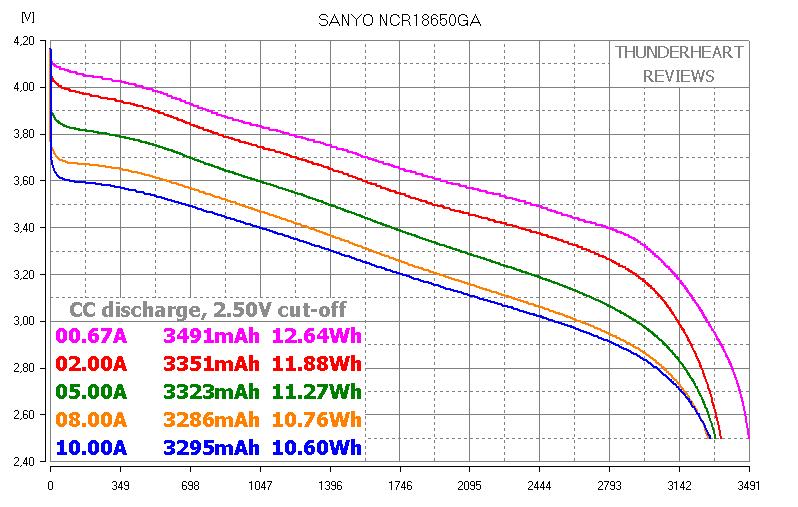 Sanyo NCR18650GA capacity test