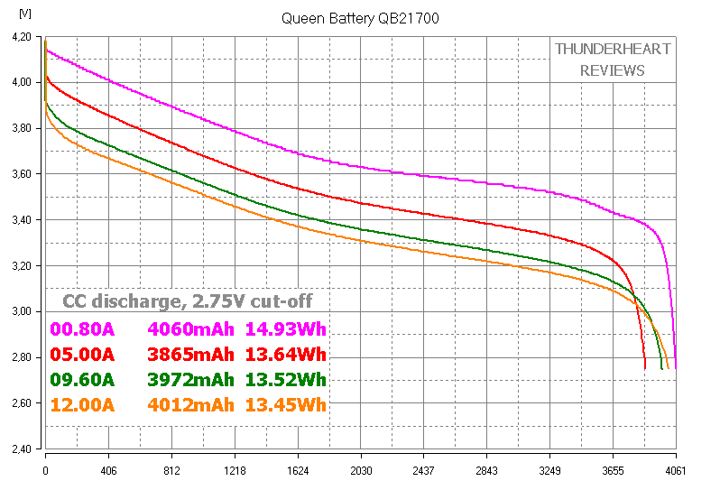 Queen Battery QB21700 capacity test