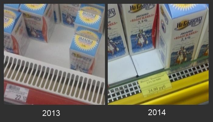 цена молоко 2013-2014