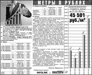Недвижимость Воронежа - январь 2013