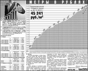 Недвижимость Воронежа - 2012