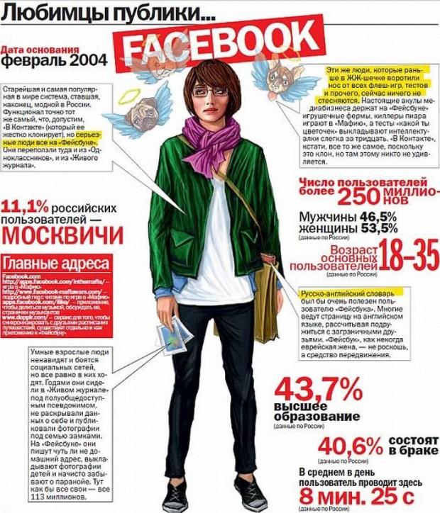 Так выглядим мы - пользователи социальных сетей