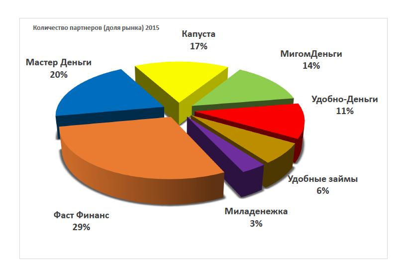 Рейтинг франшиз анализ торговли на рынке forex