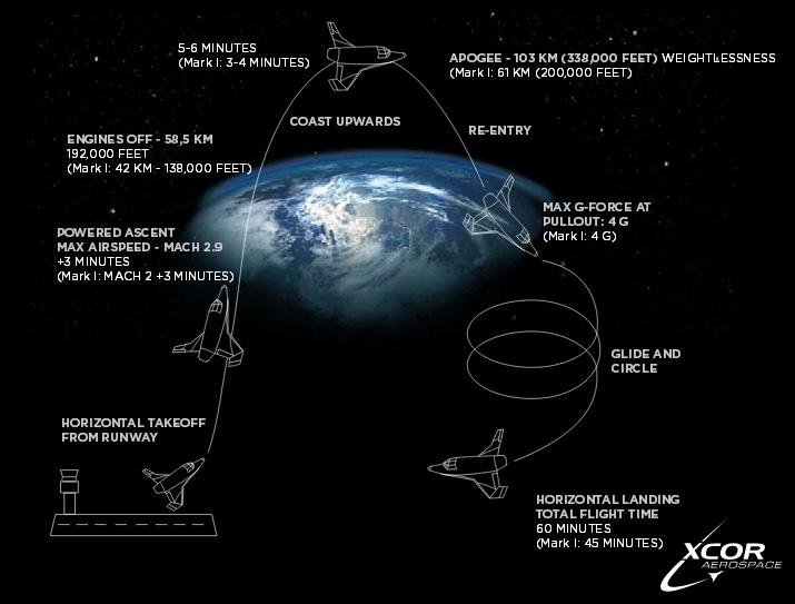 Полет Space Expedition Corporation