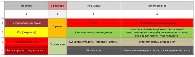 Chart Orodruin