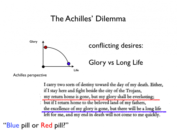 The Achiles Dilemma