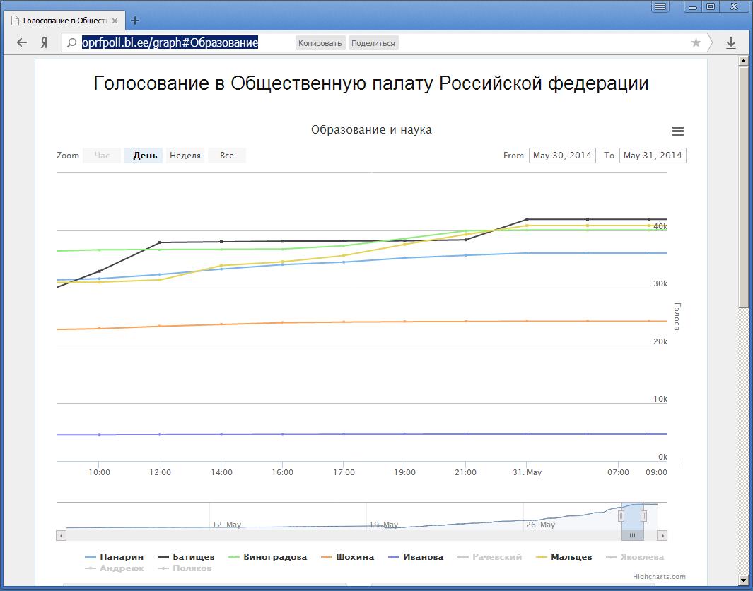 Динамика голосования в ОПРФ 2014 (направление «Образование»)