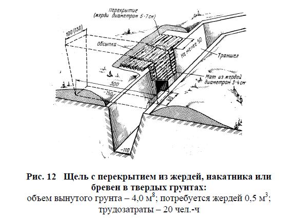 Траншея и блиндаж из методички «Военно-инженерная подготовка» издательства ТГТУ, 2004 год