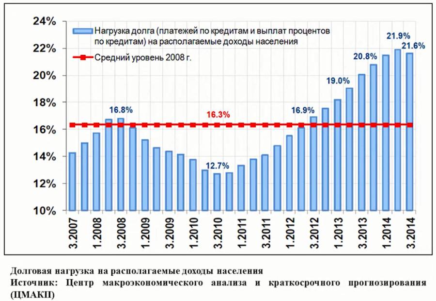 Нагрузка долга на располагаемые доходы населения