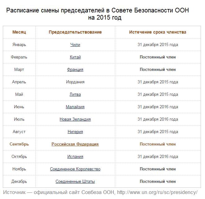 Расписание смены председателей в Совете Безопасности ООН на 2015 год