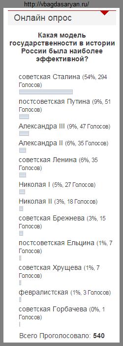 Результаты опроса: большинство за Сталина, а Хрущев обогнал февралистов
