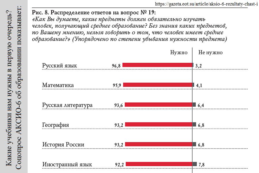 Какие учебники нам нужны в первую очередь? Опрос АКСИО-6 показывает: русский язык, математика, литература, география, история.