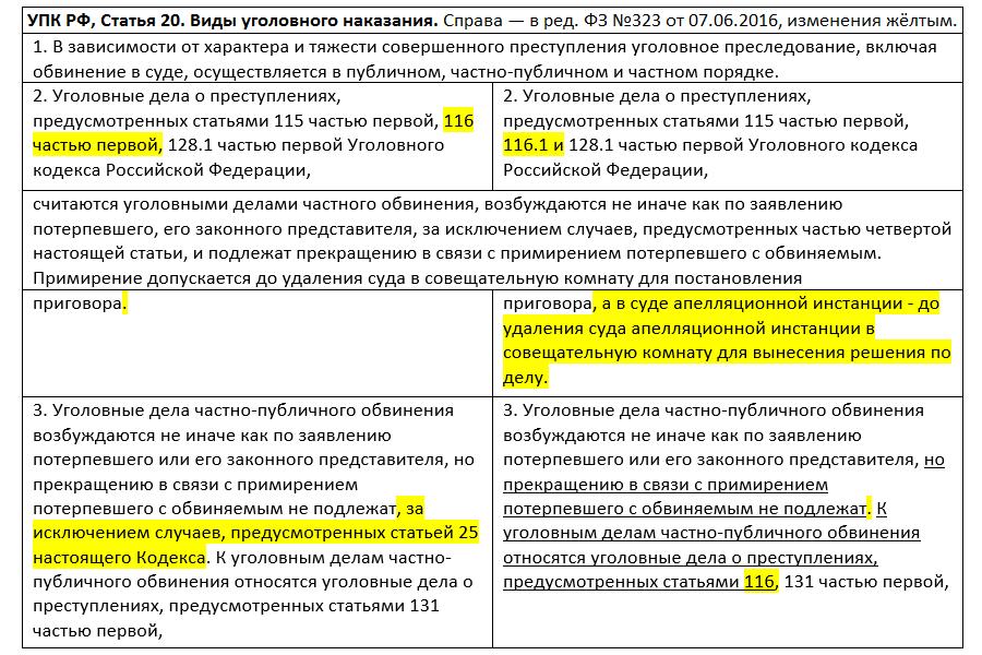 Сравнение редакций, статья 20 УПК
