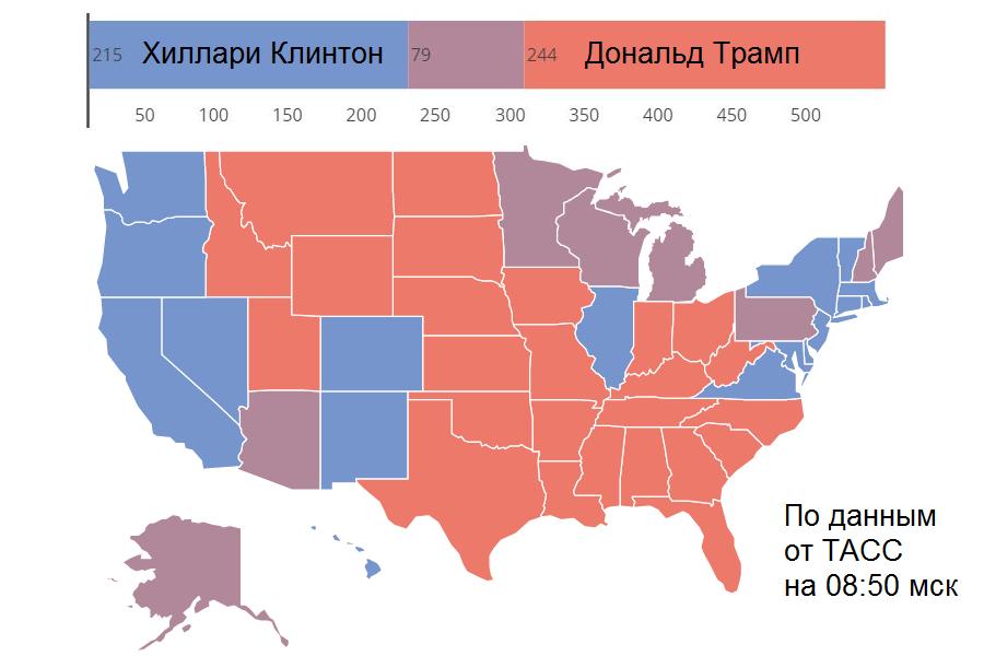 Выборы президента США 2016.11.08–2016.11.09. Трамп/Хиллари: 244/215 голосов. 79 ещё не распределены. Нужно 270.