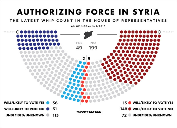Authorizing force in Syria