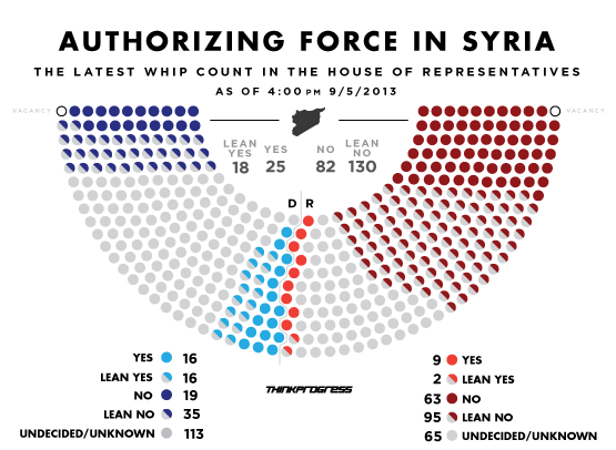Authorizing force in Syria, 05.09.2013 1600 PDT