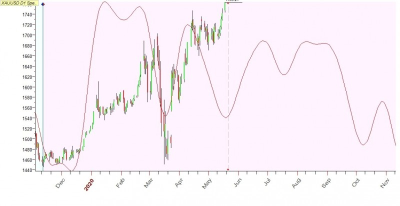 XAUUSD, дневки. Fast annual, быстрая годовая кривая