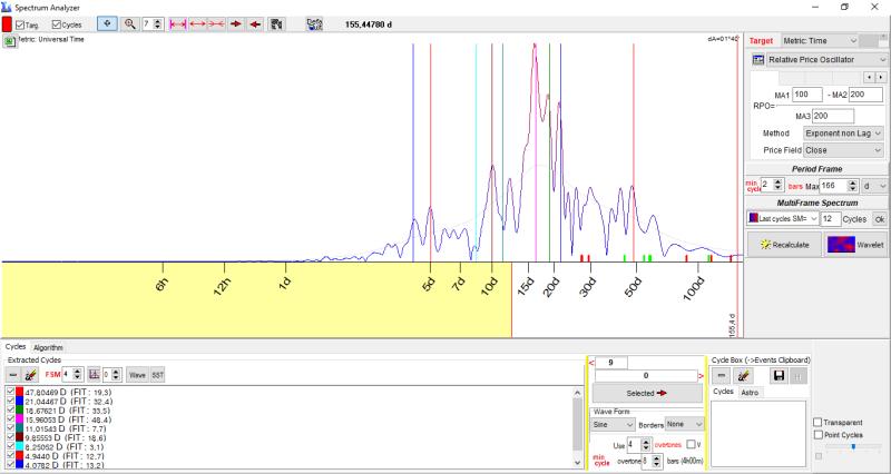 XAUUSD, M30. Spectrum, настройки-1