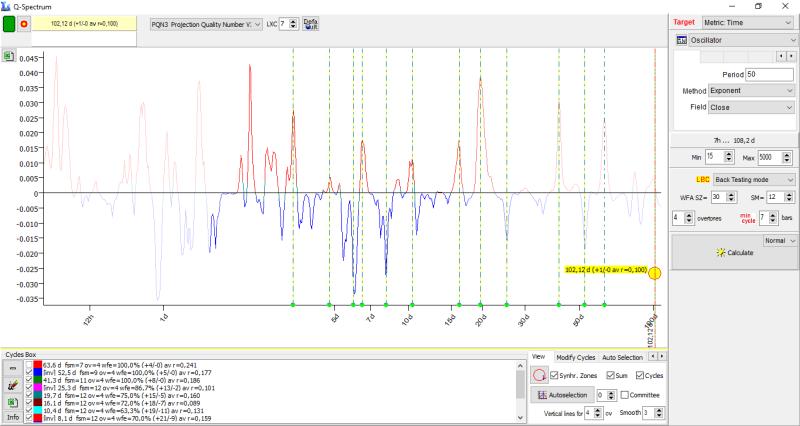 XAUUSD, M30. Q-Spectrum, настройки-1