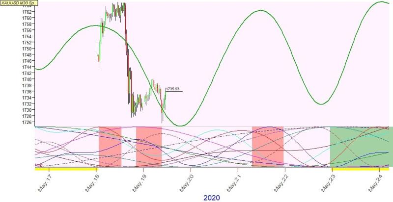 XAUUSD, M30. Прогнозная кривая из Q-Spectrum