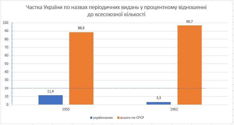 """""""Народное хозяйство СССР в 1963 году; статистический ежегодник"""", Москва, 1965, с. 616 — 617."""
