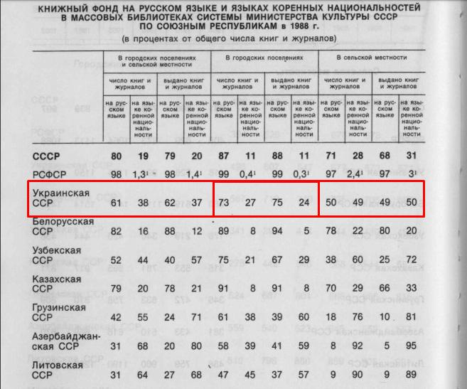 Народное образование и культура в СССР. Статистический сборник. - М.: Финансы и статистика, 1989.