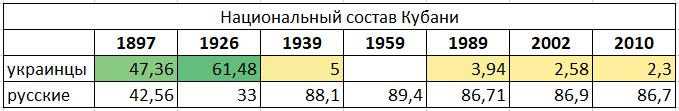 Национальный состав Кубани. Было подавляющее большинство украинцев, осталась статистическая погрешность.