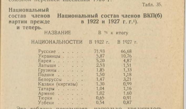 """Е, Смиттен, """"Состав ВКП(б)"""", 1927, стр. 67"""