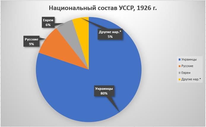 Рис.3. Национальный состав Украинской ССР (общий), перепись 1926 г.